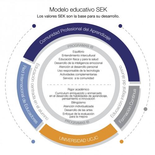 Modelo Educativo SEK